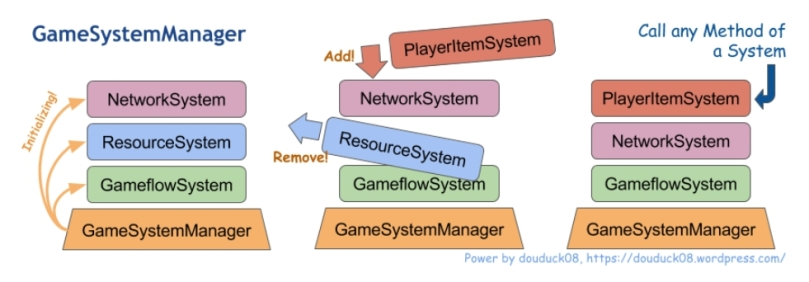 gamesystemmanager